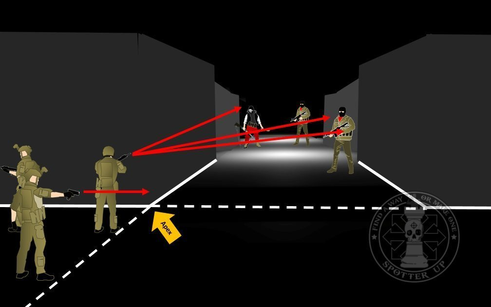 Our guy is not crossing the apex until he has his weapons up. From his position it is likely he can see two of the bad guys on he right side, and possibly the third bad dude on the left. His partners are covering his blind sides.