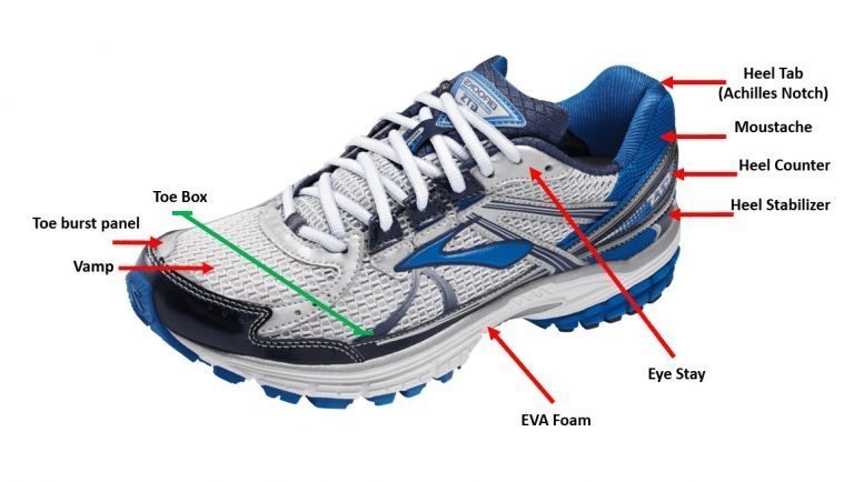 Anatomy Of A Running Shoe Spotter Up
