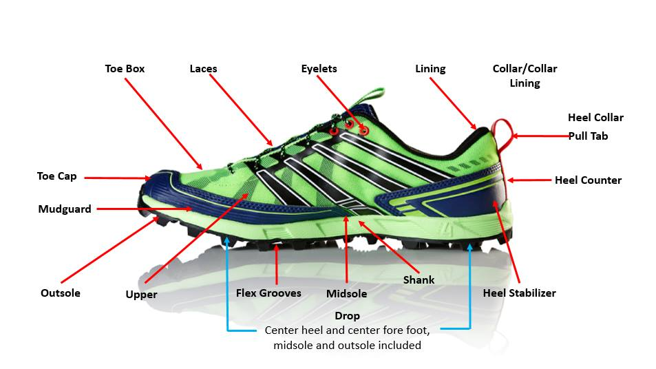 Features to Look For in a Good Running Shoe • Spotter Up