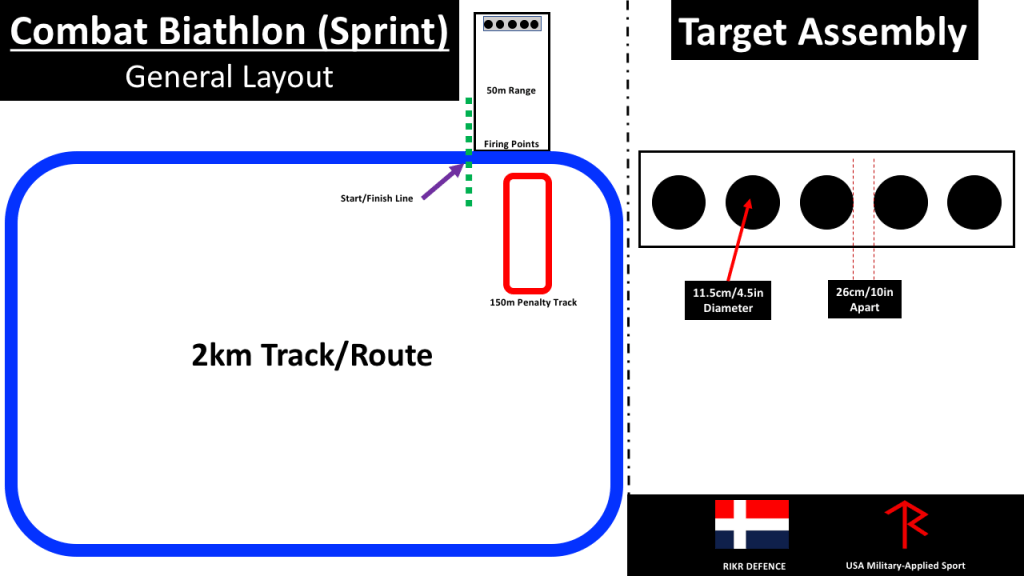 combat-biathlon-layout